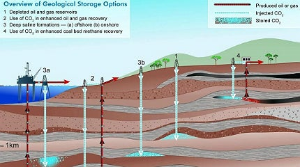 CO2 is injected into deep underground rock formations