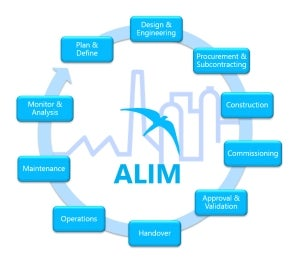 asset lifecycle information management