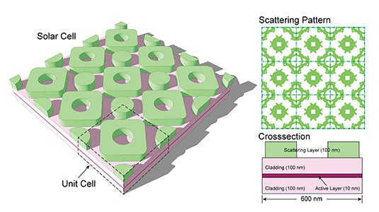 Solar cell design_McCormick